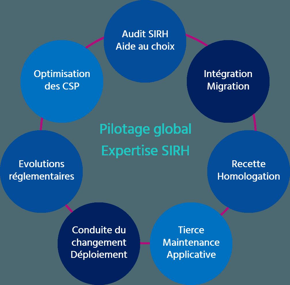 Schéma-expertise-SIRH-TalHenT